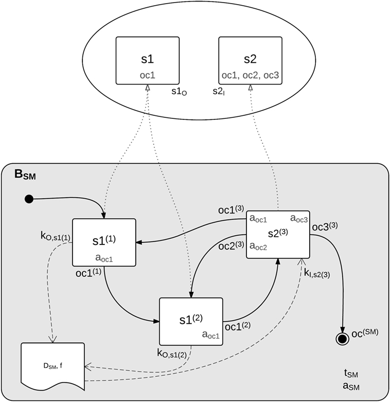 Frontiers | A Comprehensive Software Framework for Complex