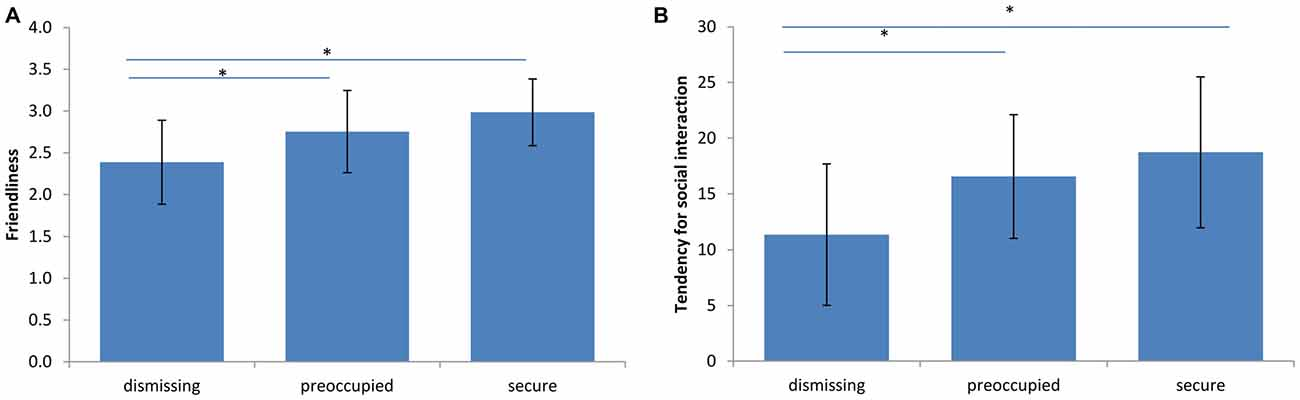 Frontiers | Dismissing Attachment Characteristics Dynamically