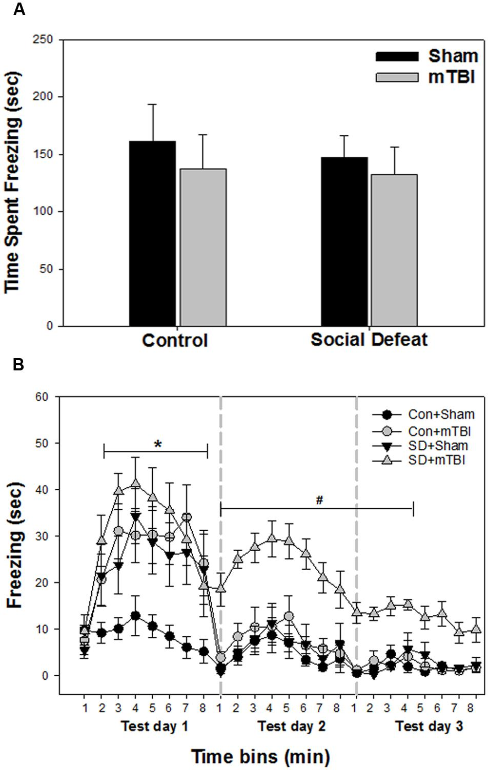 facilitation of conditioned fear extinction by Facilitation of conditioned fear extinction by systemic administration or intra-amygdala infusions of d-cycloserine as assessed with fear-potentiated startle in rats.