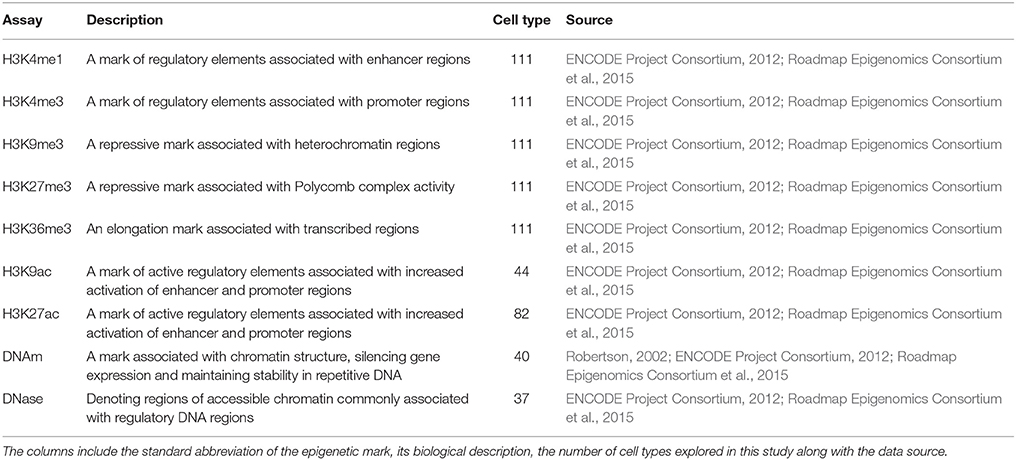 Frontiers | Statistical Enrichment of Epigenetic States