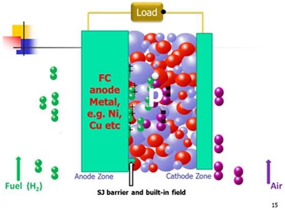 Frontiers   Progress in Electrolyte-Free Fuel Cells   Energy