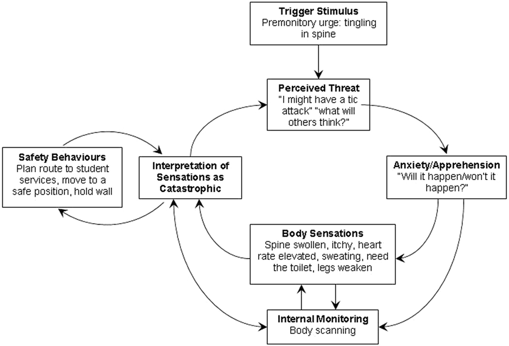 Frontiers Novel Psychological Formulation And Treatment Of Tic