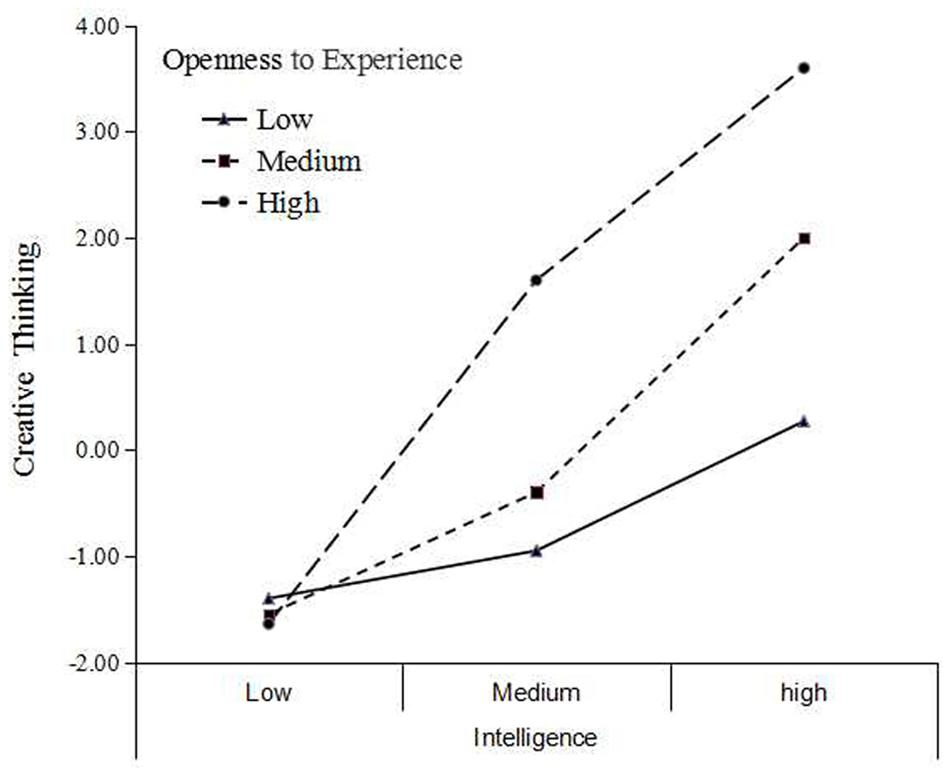 relationship between intelligence and creativity