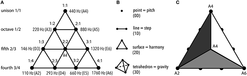 Frontiers Evolution Of Tonal Organization In Music Optimizes
