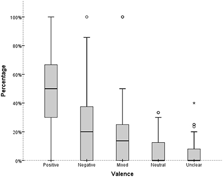 Frontiers A Critical Ear Analysis Of Value Judgments In Reviews