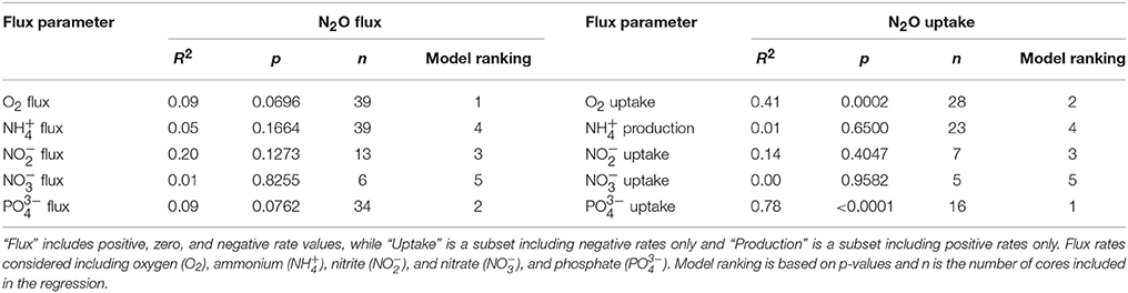 Frontiers sediment nitrous oxide fluxes are dominated by uptake in frontiersin fandeluxe Gallery