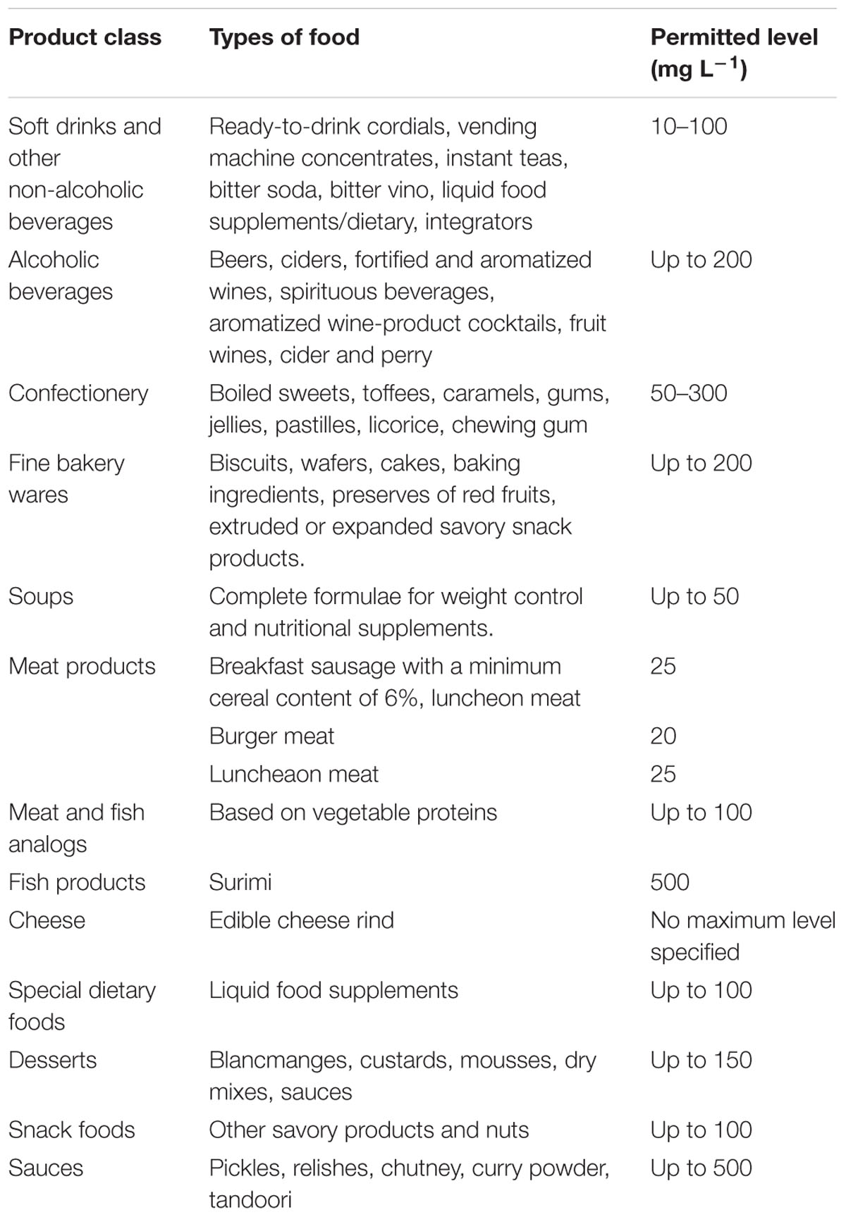 analysis of food dyes in beverages