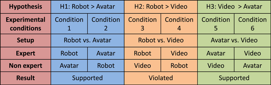 Frontiers | A Comparison of Avatar-, Video-, and Robot-Mediated