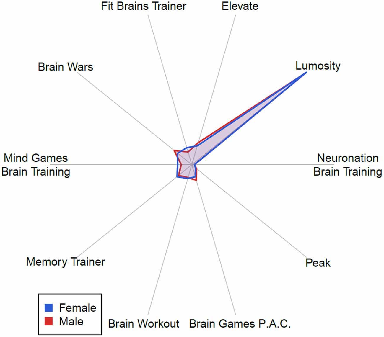 Billion Dollar Brain Training Industry >> Frontiers Barriers Benefits And Beliefs Of Brain