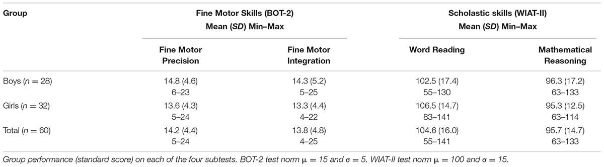 Frontiers fine motor skills predict maths ability better for Fine motor skills assessment checklist