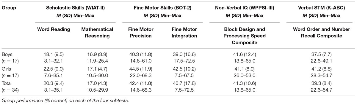 Factors That Affect Motor Development