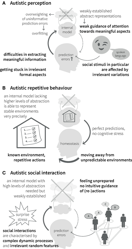 Autism As Disorder Of Prediction In >> Frontiers Can Bayesian Theories Of Autism Spectrum Disorder Help