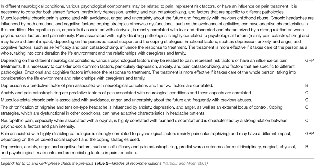 Frontiers | Psychological Considerations in the Assessment and ...