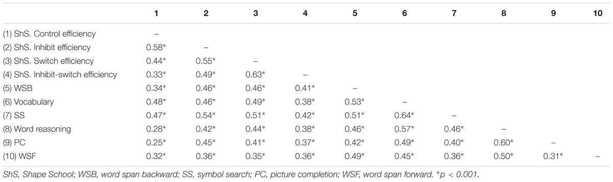 Frontiers assessing executive functions in preschoolers using frontiersin fandeluxe Image collections