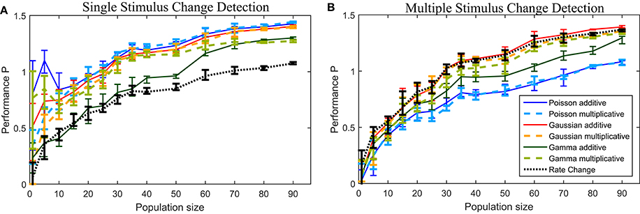 Frontiers | Single and Multiple Change Point Detection in