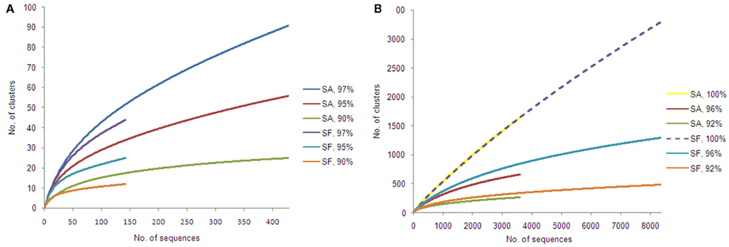 Frontiers | Similar Diversity of Alphaproteobacteria and Nitrogenase