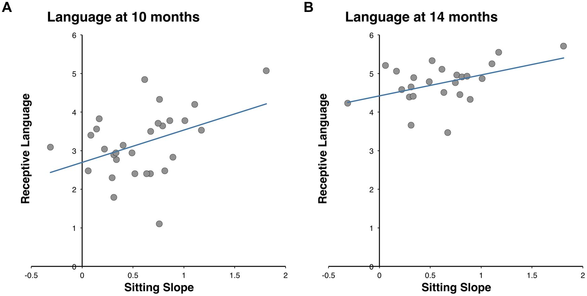 Frontiers | Sit to Talk: Relation between Motor Skills and Language ...