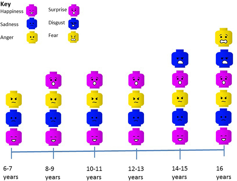 Figure 4 - Chart showing that the ability to recognize different emotions  develops at different ages