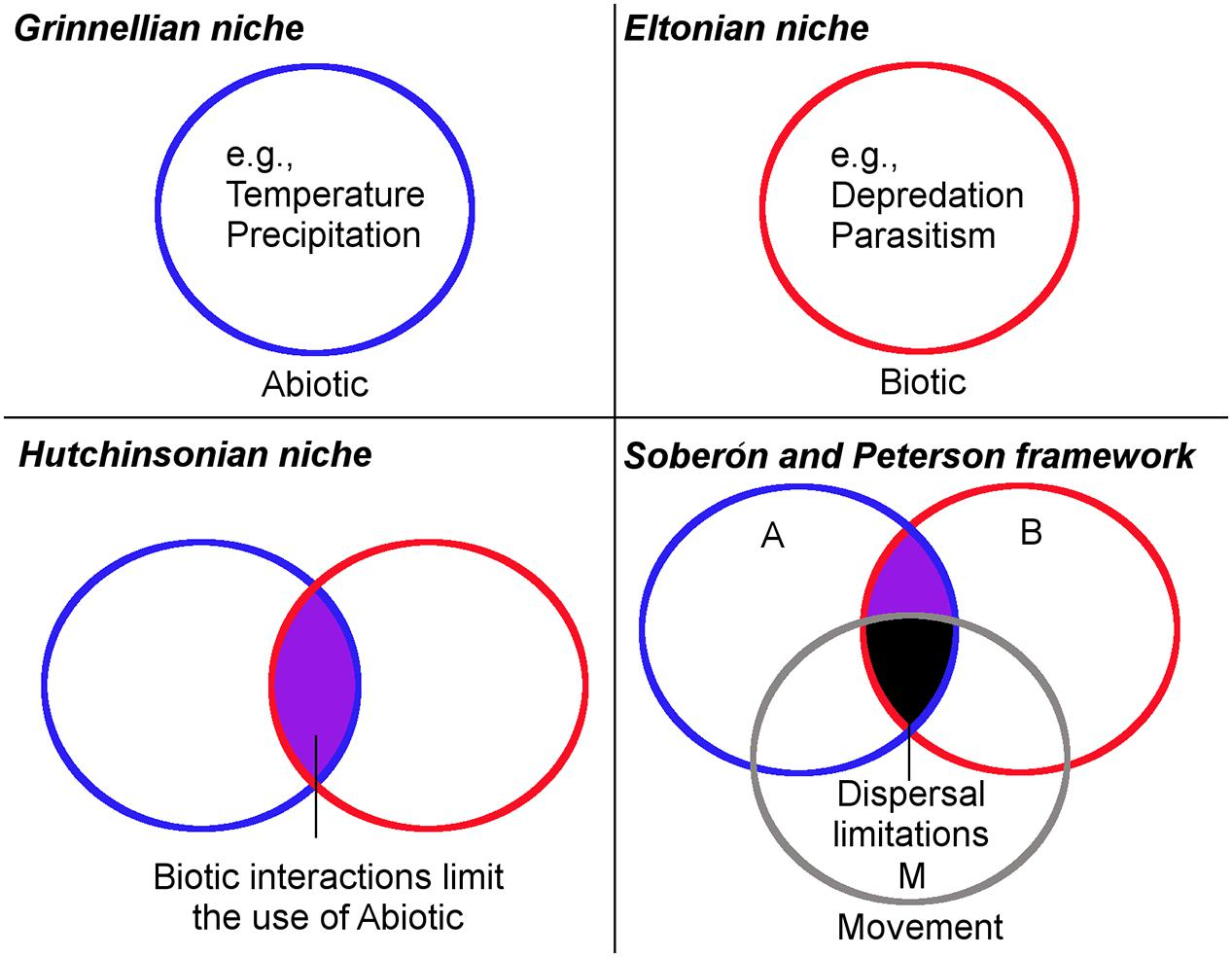 the hutchinsonian and eltonian shortfalls Full-text paper (pdf): eltonian shortfall due to the grinnellian view: functional ecology between the mismatch of niche concepts.