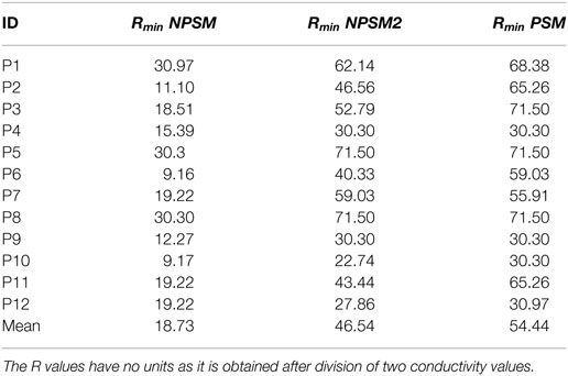 Frontiers   Validation of a Cochlear Implant Patient