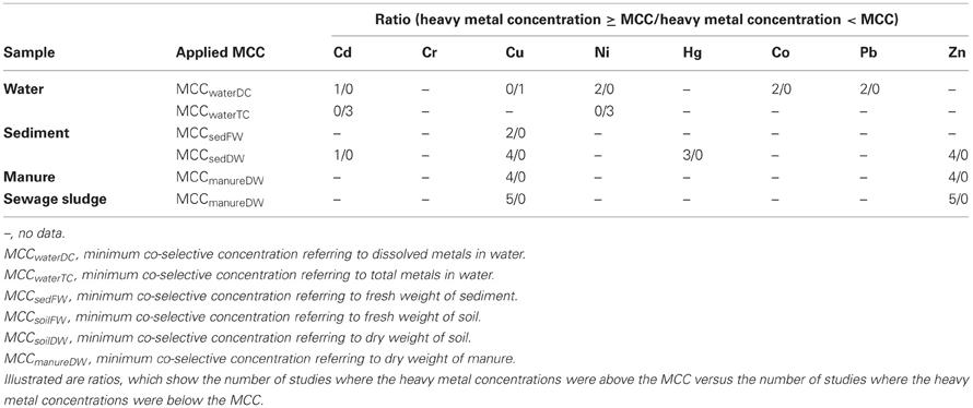 Molecular characterization of conjugative plasmids in