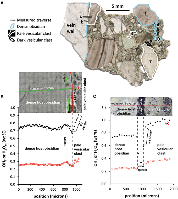 Frontiers | Conduit Dynamics in Transitional Rhyolitic