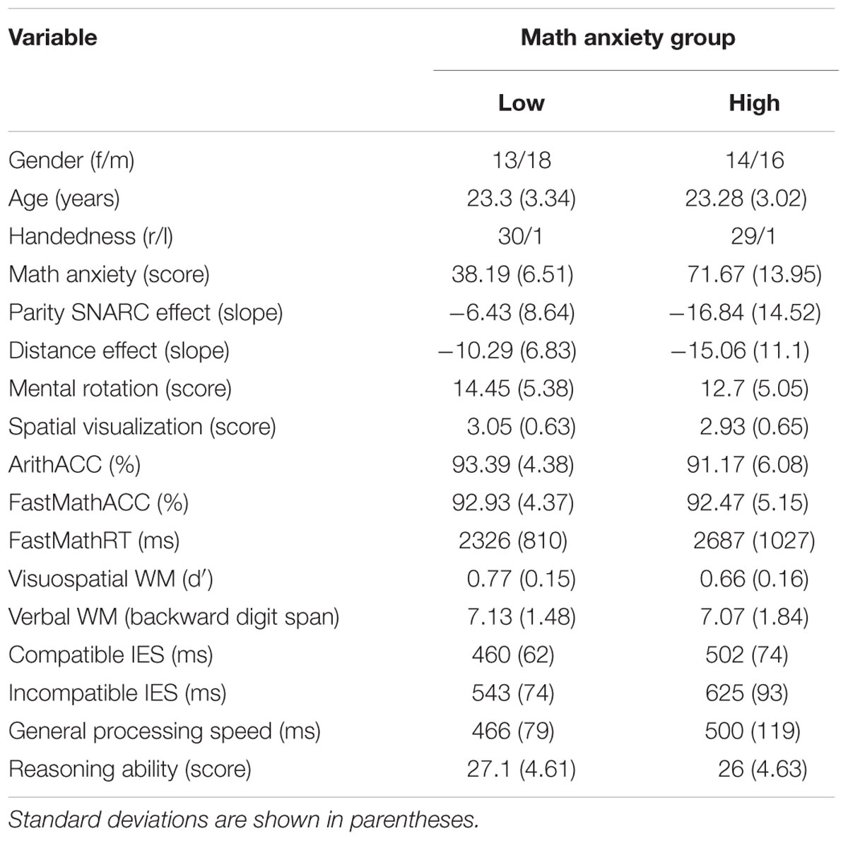 Frontiers How Math Anxiety Relates To Numberspace Associations
