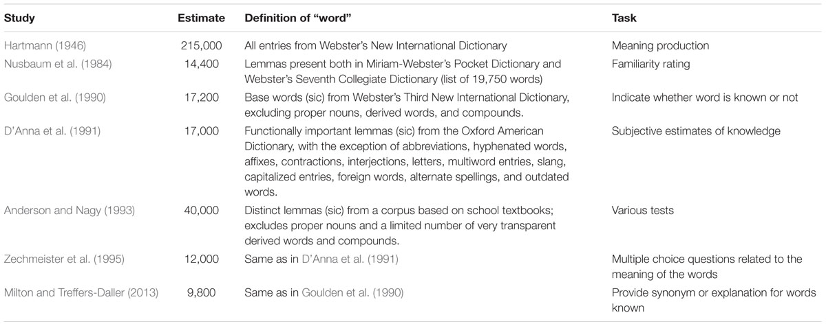 definition of the word definition