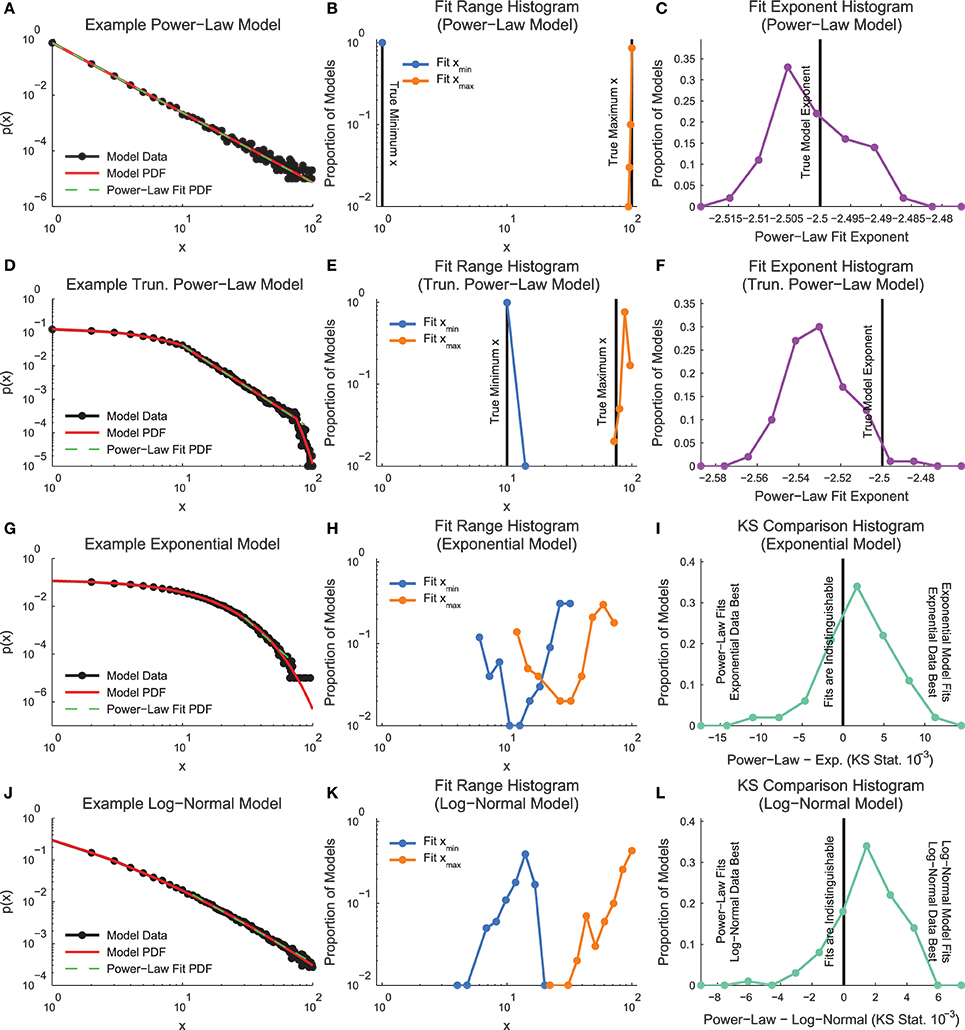Frontiers   Analysis of Power Laws, Shape Collapses, and Neural
