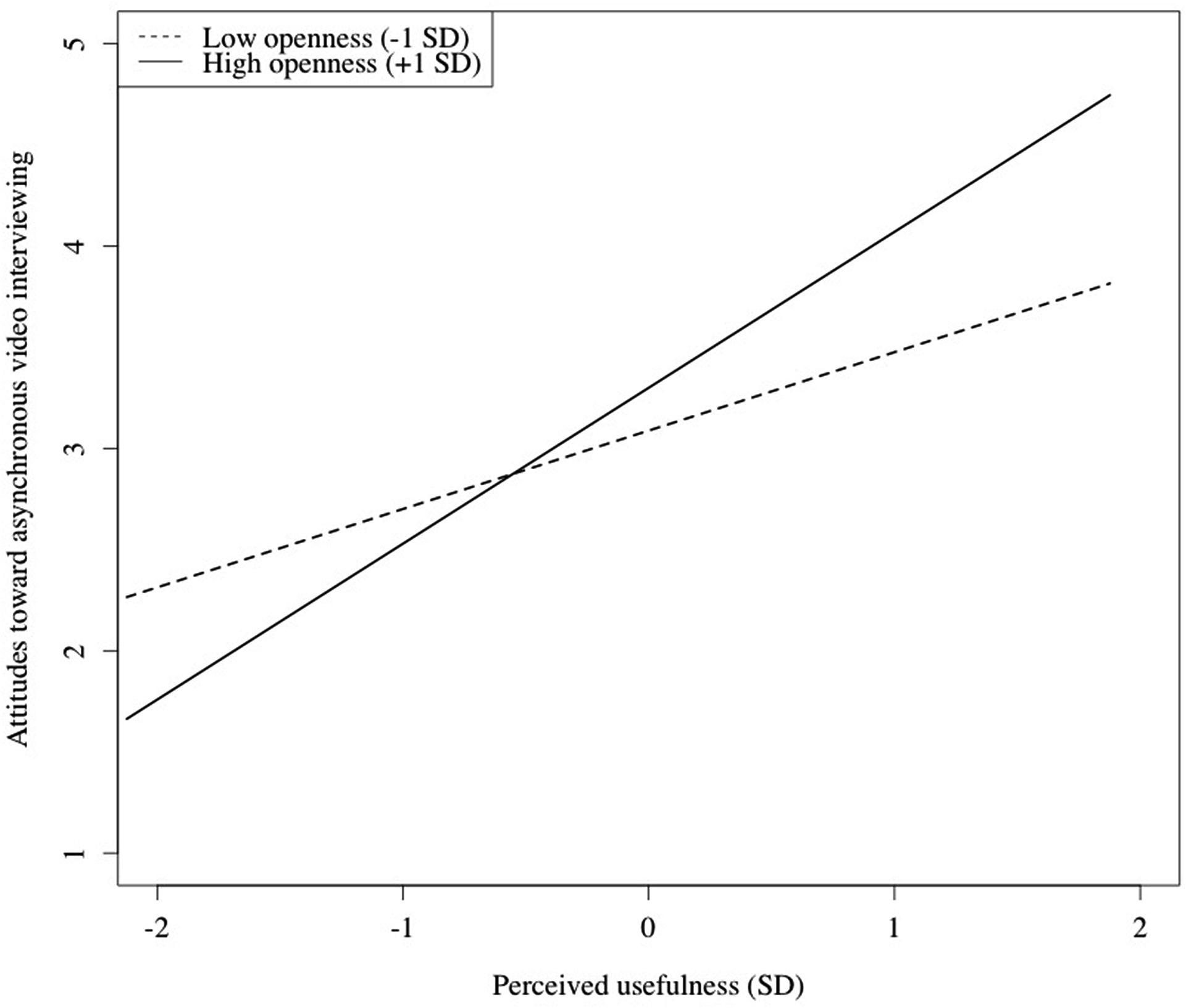relationship of extraversion and self efficacy