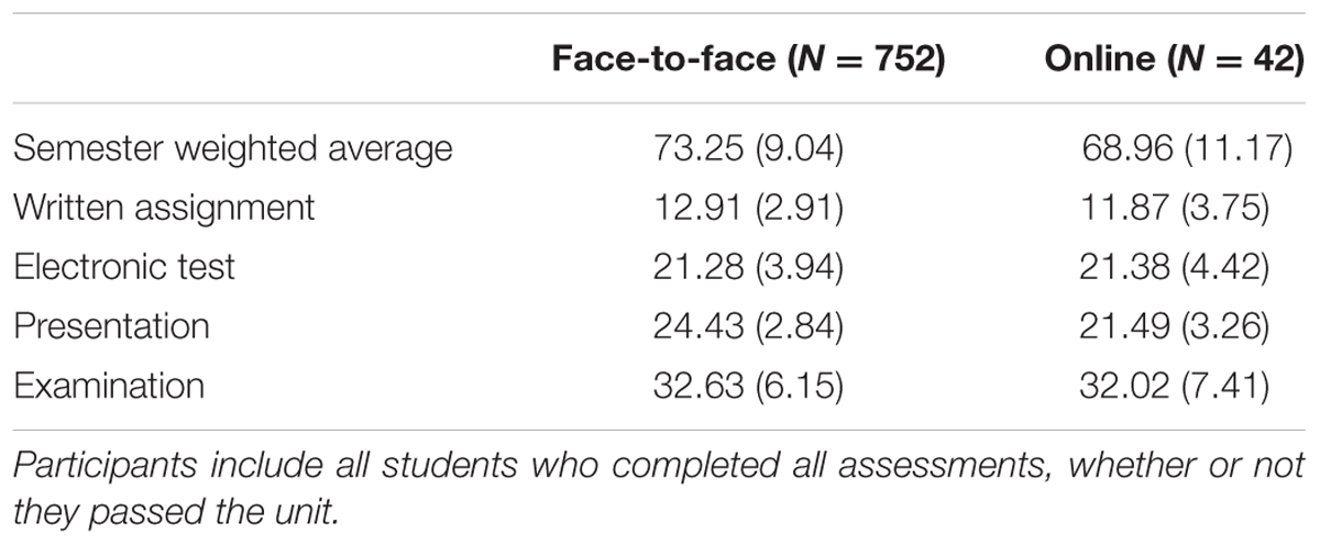 Frontiers   Grades, Student Satisfaction and Retention in