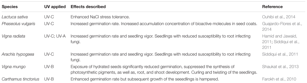 Frontiers | Physical Methods for Seed Invigoration