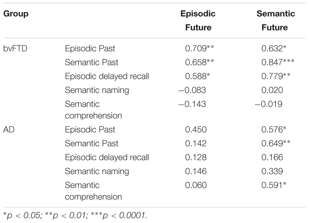 Frontiers Neural Substrates Of Semantic Prospection Evidence