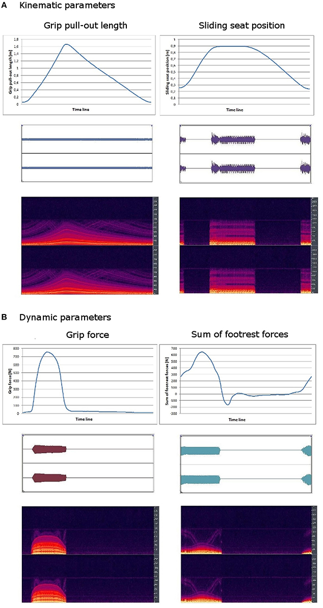 Frontiers | Movement Sonification: Effects on Motor Learning beyond ...