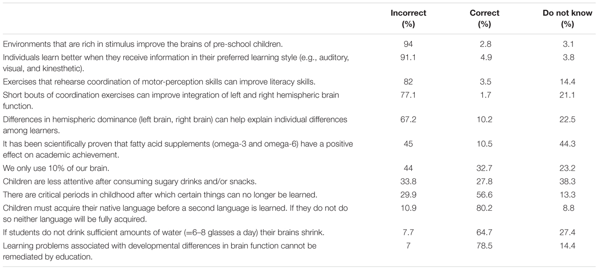 The High Cost Of Neuromyths In Education >> Frontiers Neuromyths In Education Prevalence Among Spanish