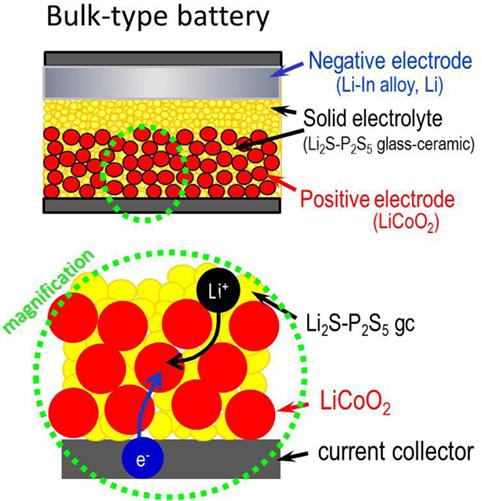 Lithium Oxide State At Room Temperature