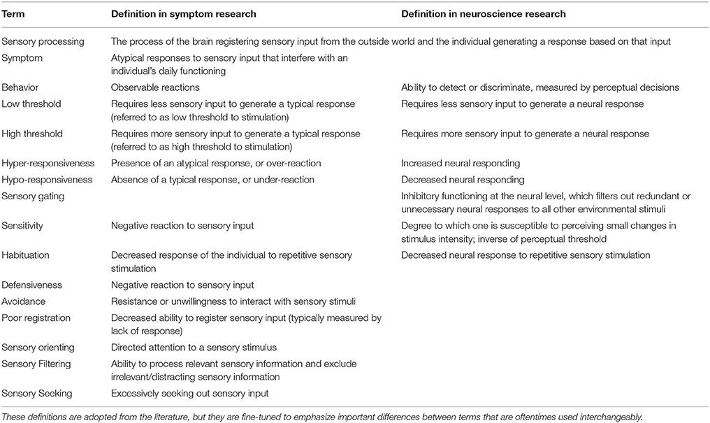 Frontiers Toward An Interdisciplinary Understanding Of Sensory