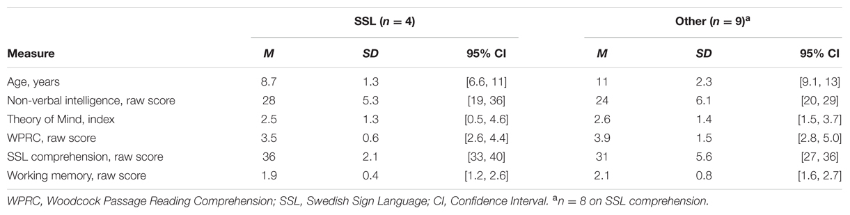 Frontiers | Theory of Mind and Reading Comprehension in Deaf and