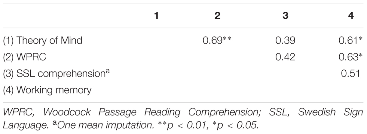 Frontiers   Theory of Mind and Reading Comprehension in Deaf and
