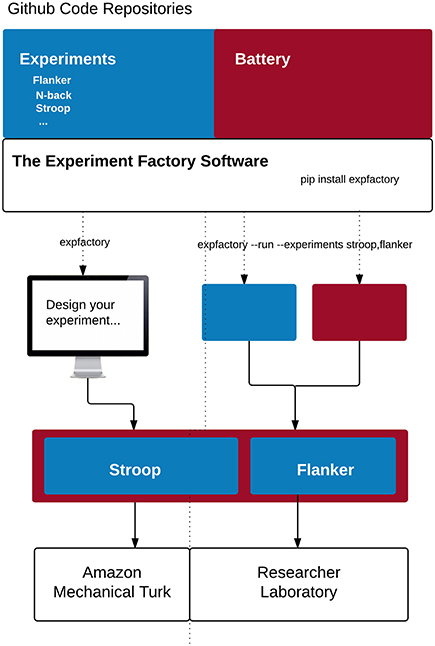 Frontiers   The Experiment Factory: Standardizing Behavioral
