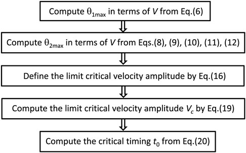 Frontiers Closed Form Overturning Limit Of Rigid Block Graph and Velocity Download Free Graph and Velocity [gmss941.online]
