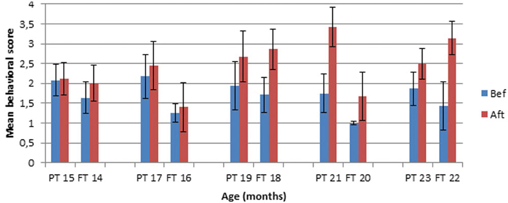 Frontiers | The Emergence of Tool Use in Preterm Infants | Psychology