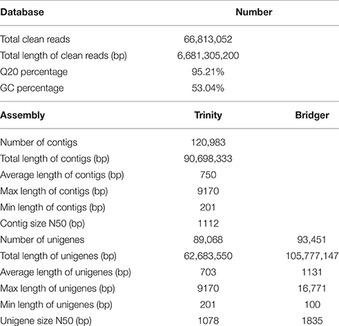 Frontiers   De novo Sequencing and Transcriptome Analysis of