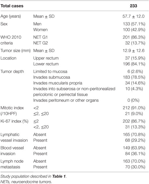 Frontiers Neuroendocrine Tumors Of The Large Intestine