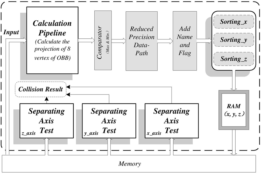Frontiers | FPGA-Based High-Performance Collision Detection
