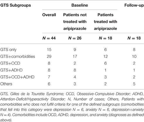 Frontiers   Aripiprazole Improves Associated Comorbid