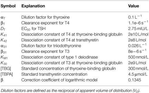 Frontiers Calculated Parameters Of Thyroid Homeostasis Emerging