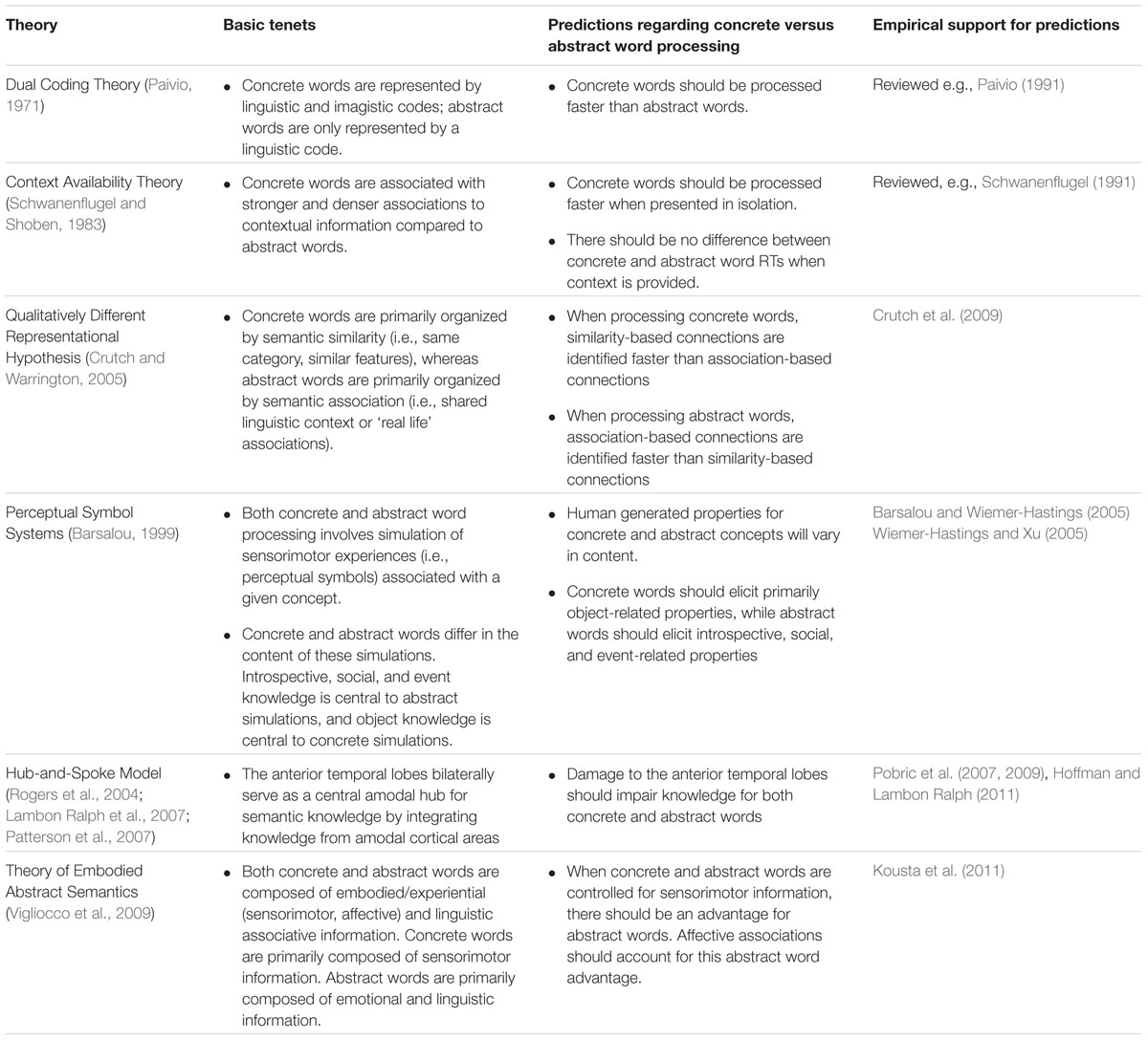 Frontiers semantic neighborhood effects for abstract versus frontiersin biocorpaavc Gallery