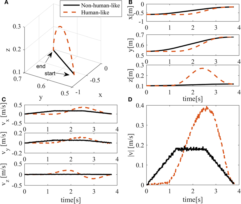 Frontiers | A Neural Network-Based Approach for Trajectory Planning