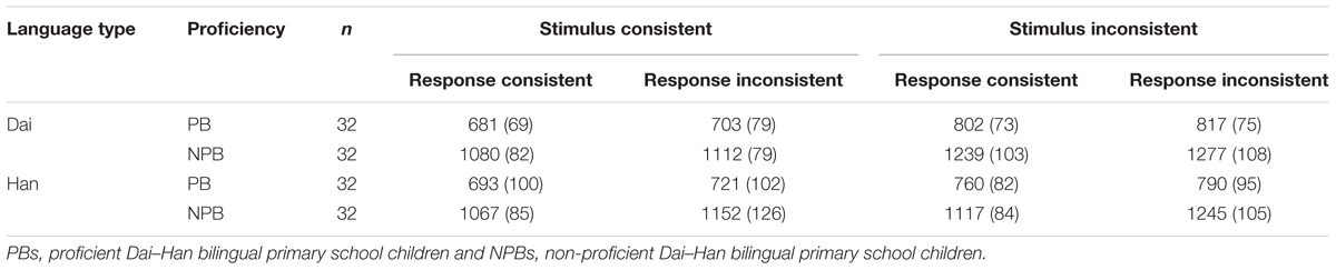 Frontiers | Inhibitory Control in Speech Comprehension among Dai–Han